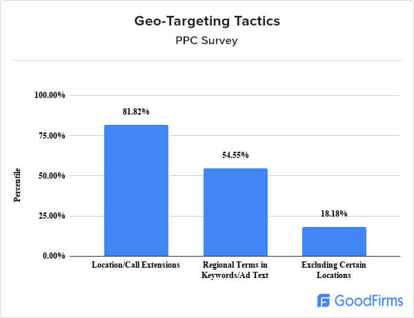PPC management research geotargeting tactics