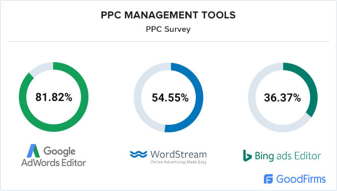 PPC Management research tools