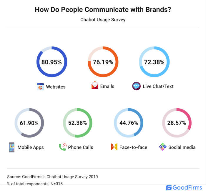 Preferred Mode of Brand Communication
