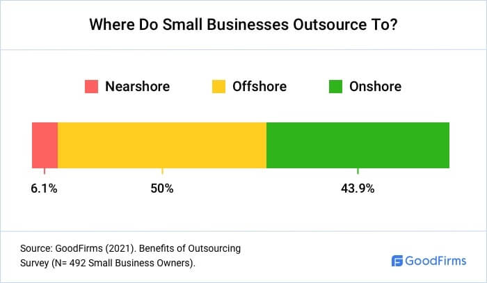 Where Do Small Businesses Outsource To?