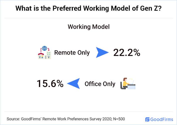 What Working Model Does the Gen Z Prefer?