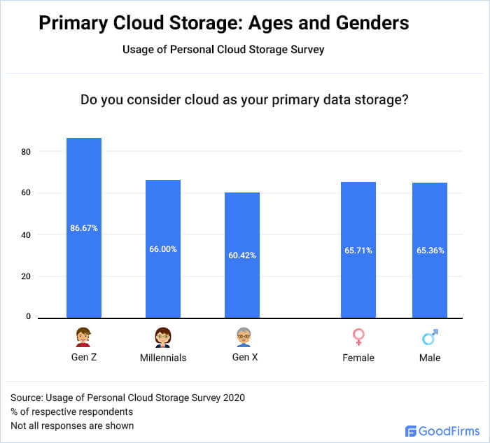 What ages and genders consider personal cloud as primary storage?