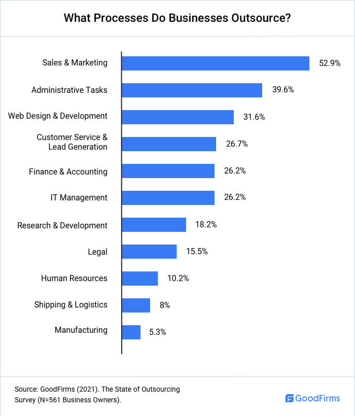 What Services Do Businesses Outsource?