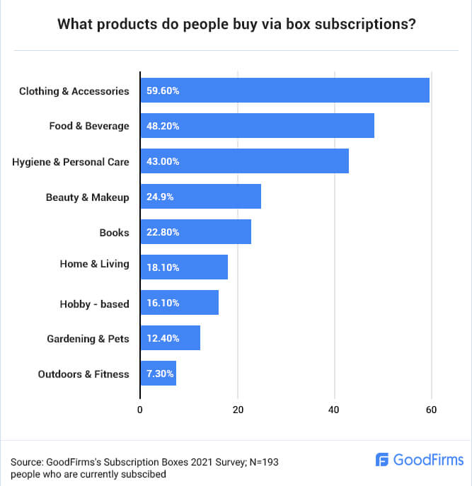 What products people buy via box subscriptions?
