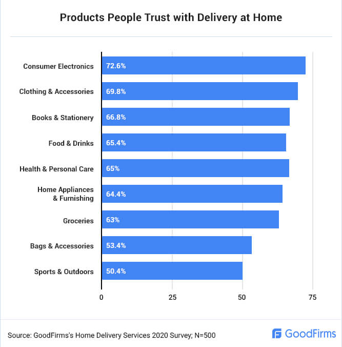 What products do people trust with home delivery?