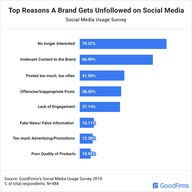 Top Reasons a Brand Gets Unfollowed on Social Media