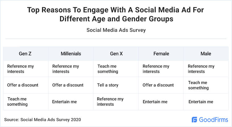 Top Reasons To Engage With A Social Media Ad For Different Age and Gender Groups