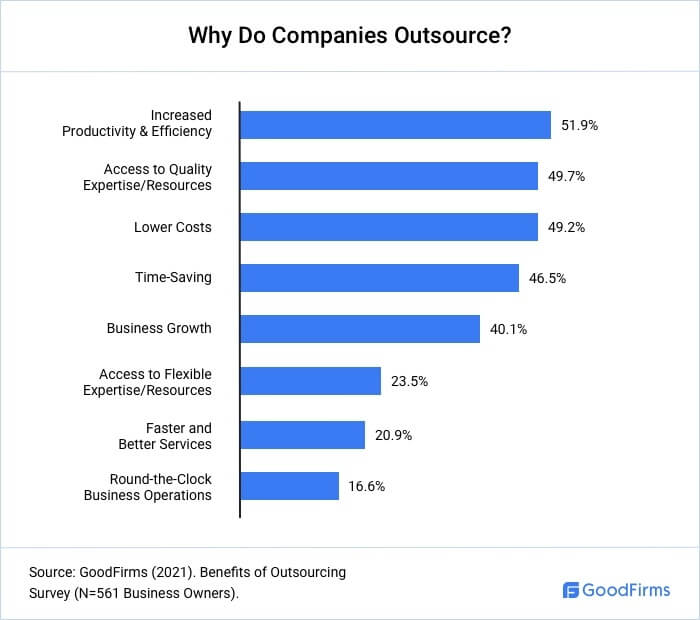 Why Do Business Outsource?