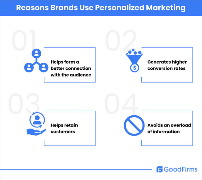 Reasons Brands Use Personalized Marketing