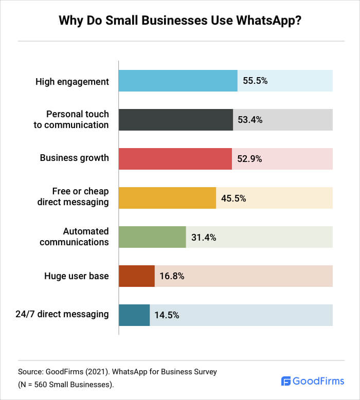 Why Small Businesses Use WhatsApp?