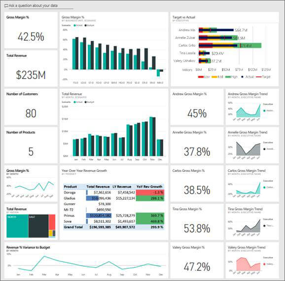 Revenue Is A Crucial Google Analytics Metric