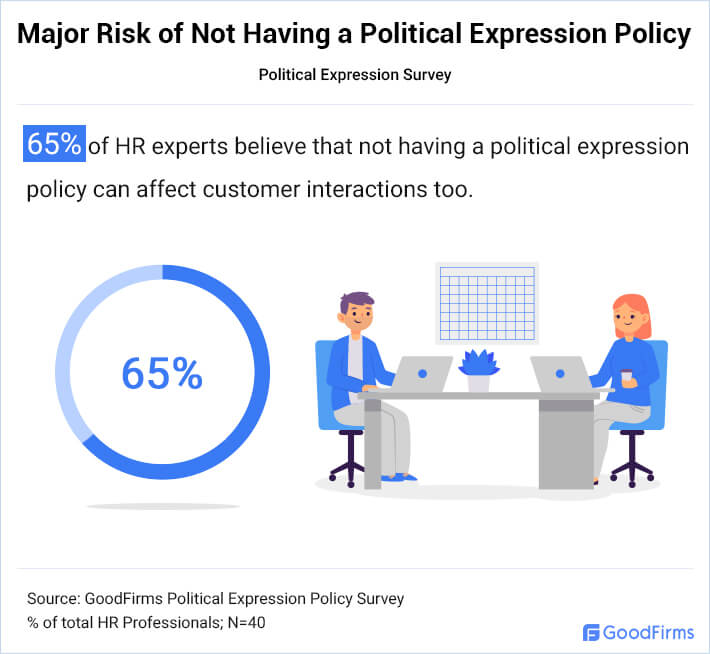 Major Risk of Not Having a Political Expression Policy