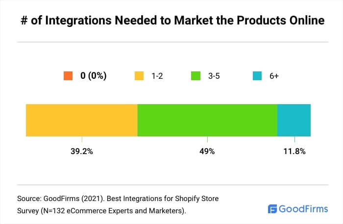 How Many Shopify Integrations Are Needed To Market The Products Online?