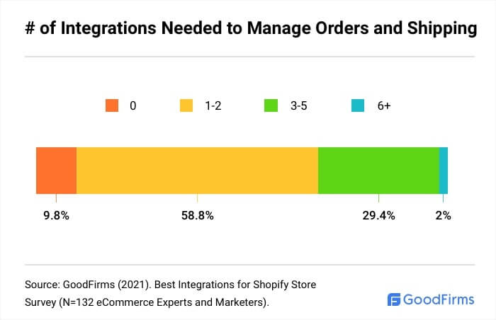 How Many Shopify Integrations Are Needed To Manage Orders And Shipping?
