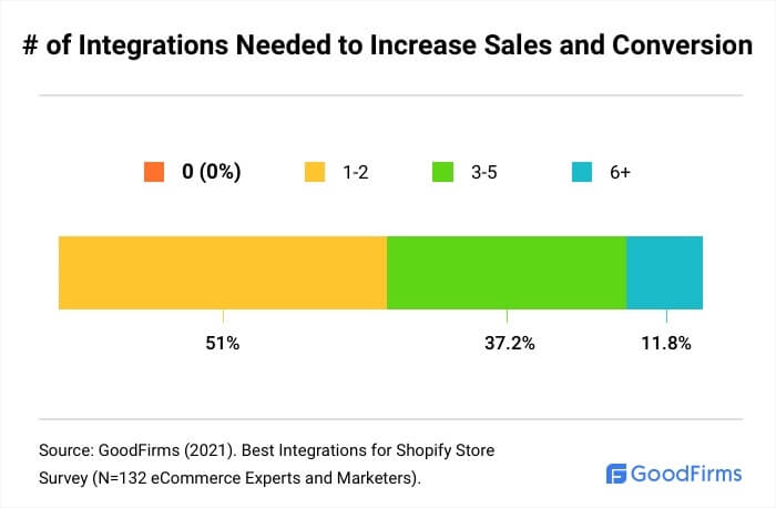 How Many Shopify Integrations Are Needed To Increase Sales And Conversion?