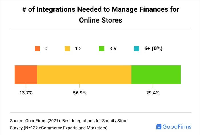 How Many Shopify Integrations Are Needed To Manage Finances?