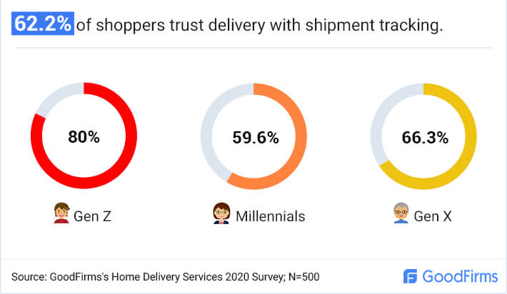 How many shoppers trust shipment tracking?