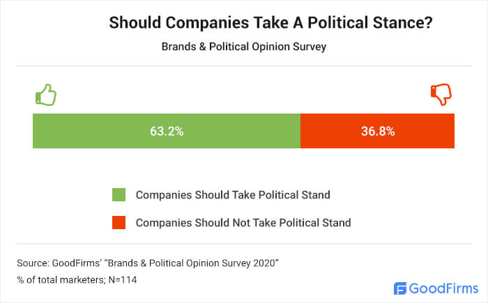Should Companies Take A Political Stance?