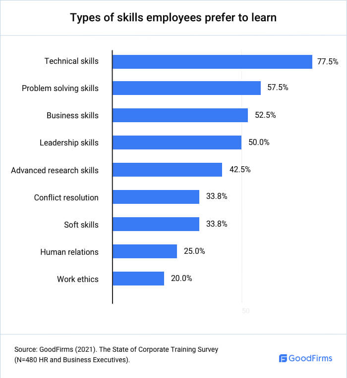 Types of Skills Employees Prefer to Learn