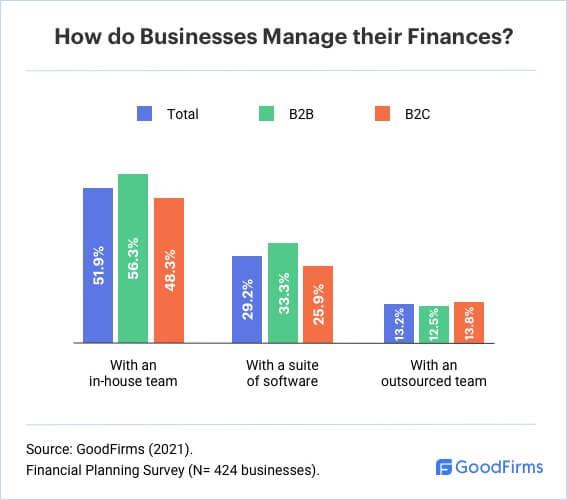 How Do Businesses Manage Their Finances?