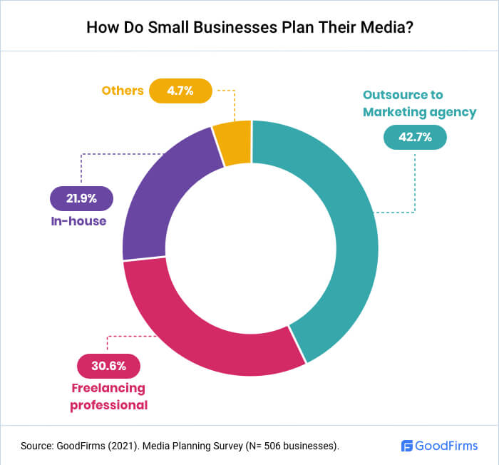 How Do Small Businesses Plan Their Media?