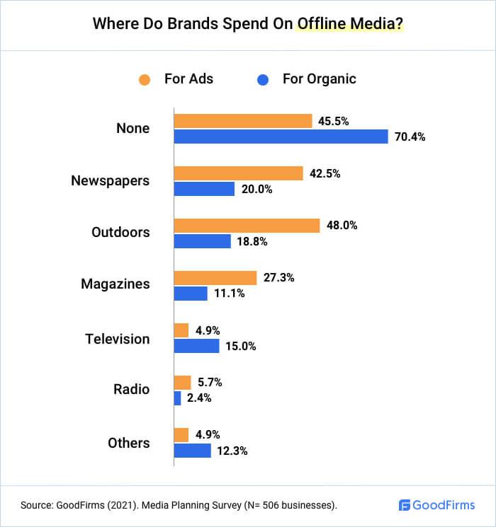Where Do Brands Spend On Offline Media?