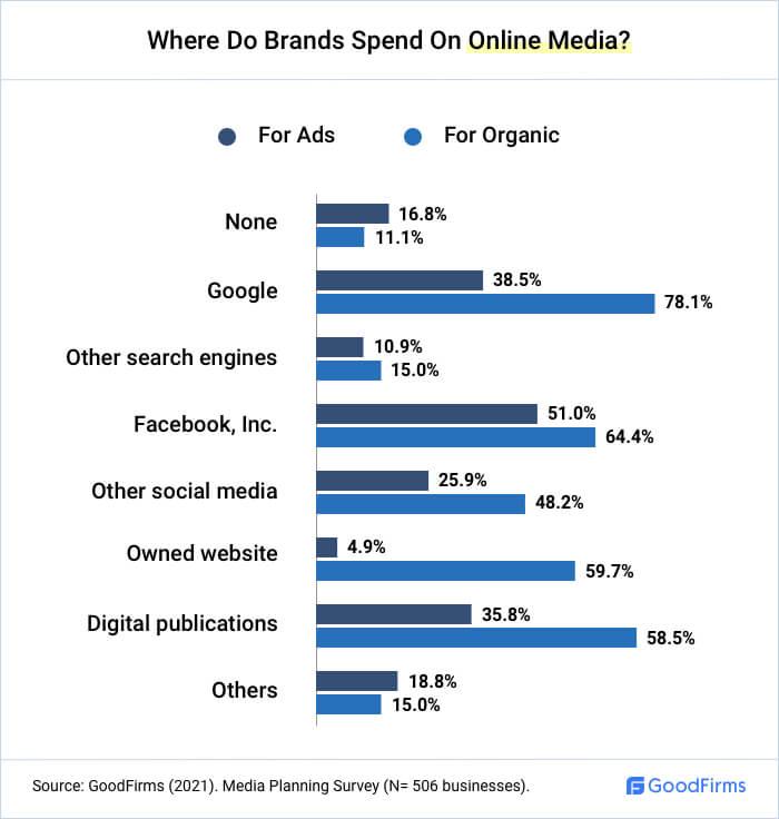 Where Do Brands Spend On Online Media?