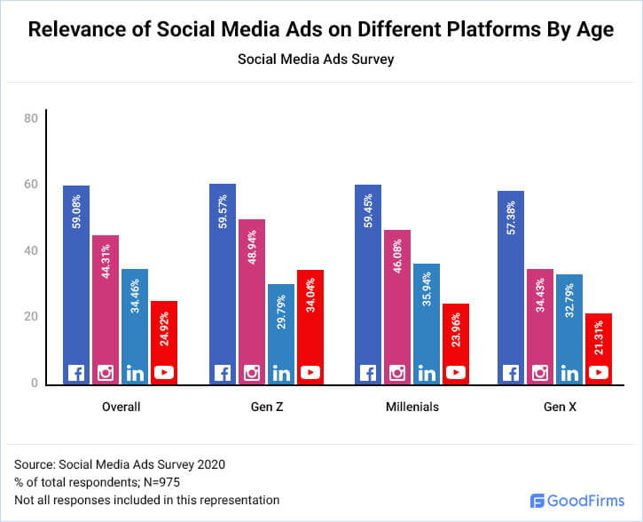 Relevance of Social Media Ads on Different Platforms By Age