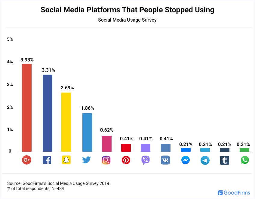 Social Media Platforms That People Stopped Using