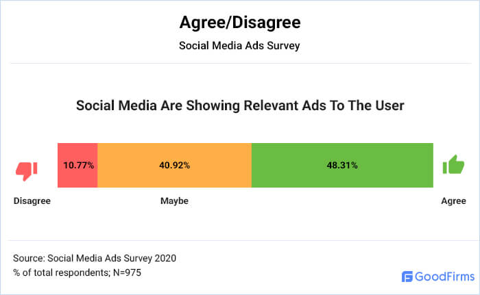 Social Media Are Showing Relevant Ads To The User