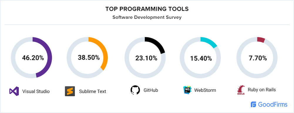 Widely used programming and testing tools