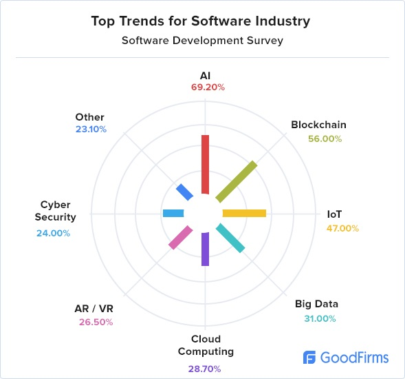 Top Trends for Software Industry