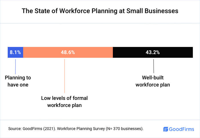 The State Of Workforce Planning in Small Businesses