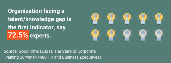 Talent gap requires training your employees.