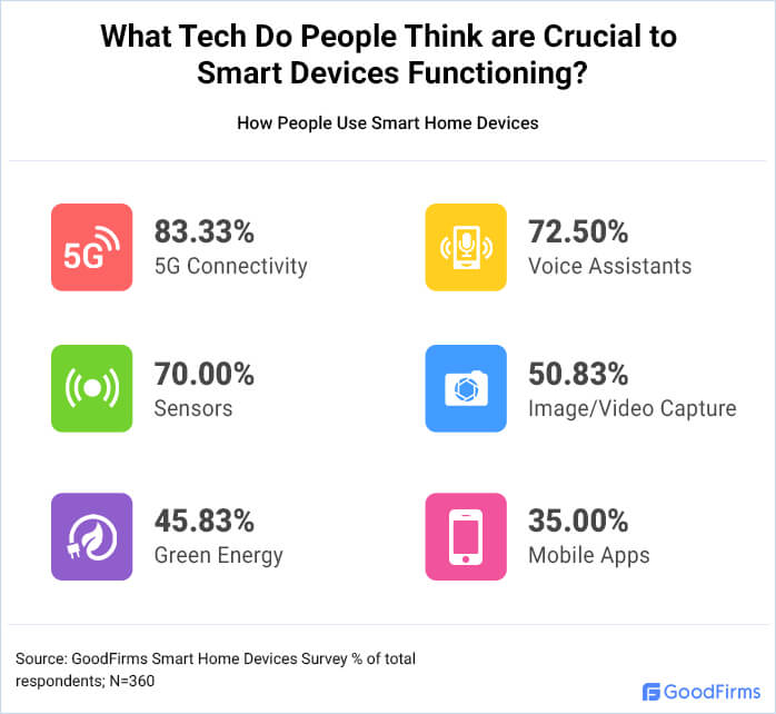 What Tech Do People Think are Crucial to Smart Devices Functioning?
