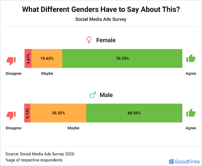 What different genders have to say about this?