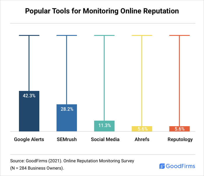 Popular Tools for Monitoring Online Reputation
