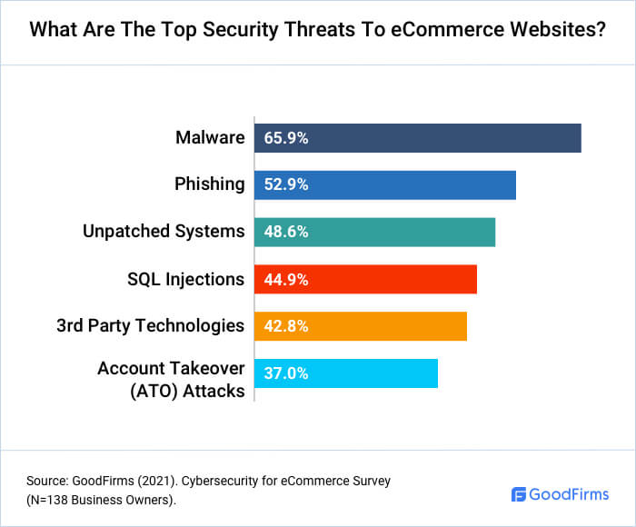 What Are The Top eCommerce Security Threats?