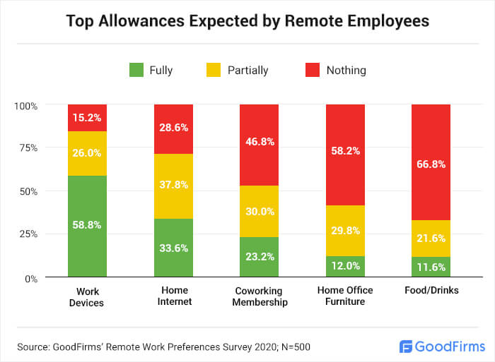 Top Allowances Expected by Remote Employees