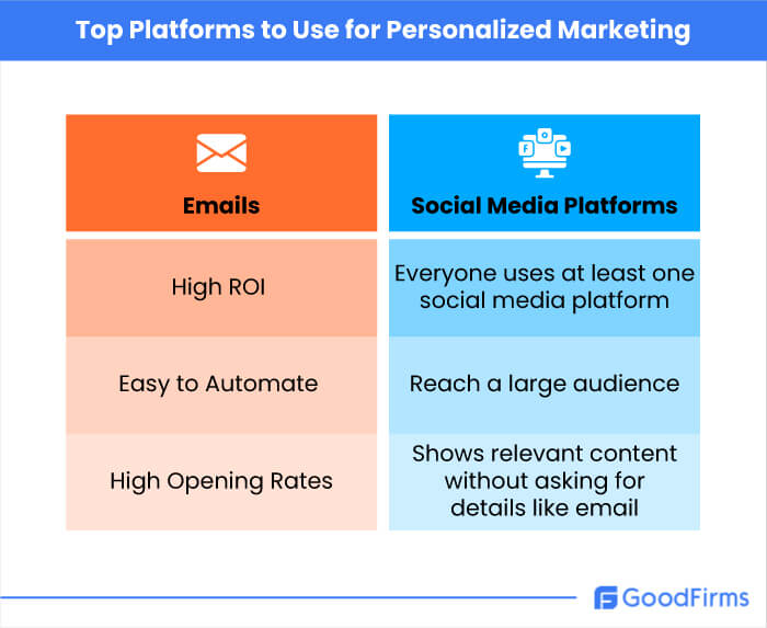 Top Platforms to Use for Personalized Marketing