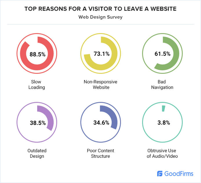 Top Reasons for visitor to leave website