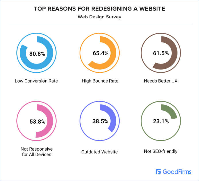 Top Reasons to redesign website