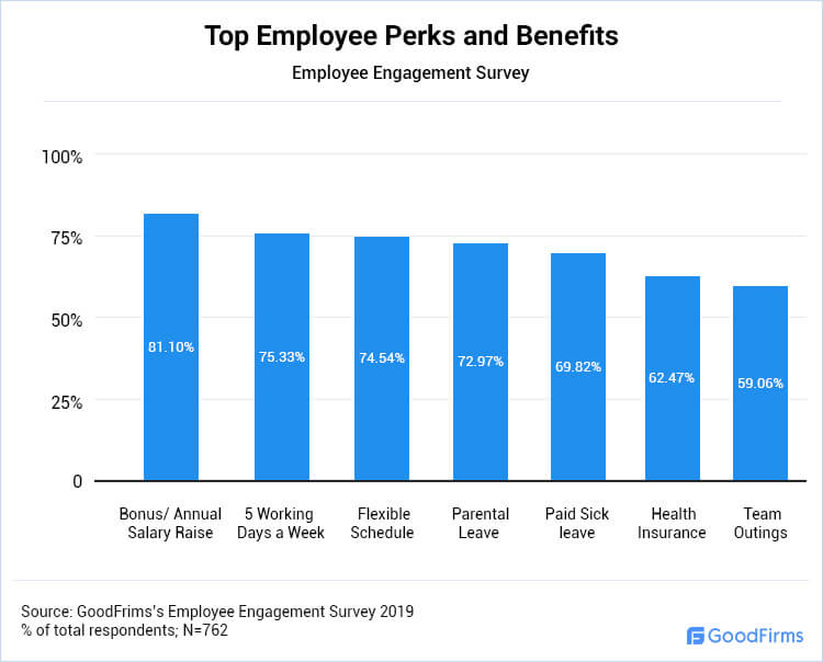 Top Employee Perks and Benefits