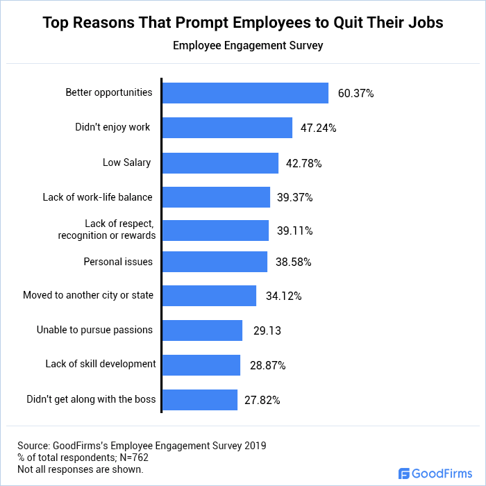 Top Reasons That Prompt Employees to Quit Their Jobs