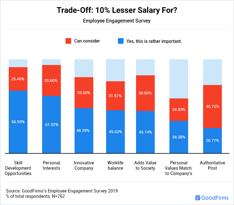 Trade-Off: 10% Lesser Salary For?