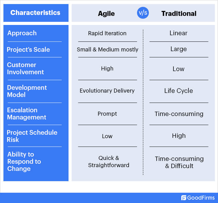 What is the difference between traditional and agile project management?