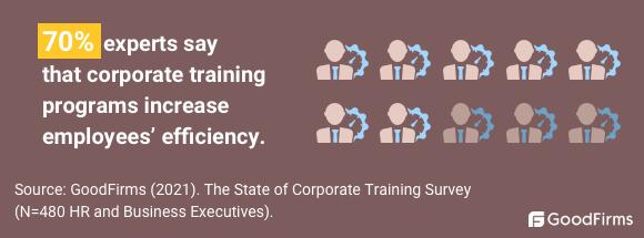 Training Employees Increases Efficiency