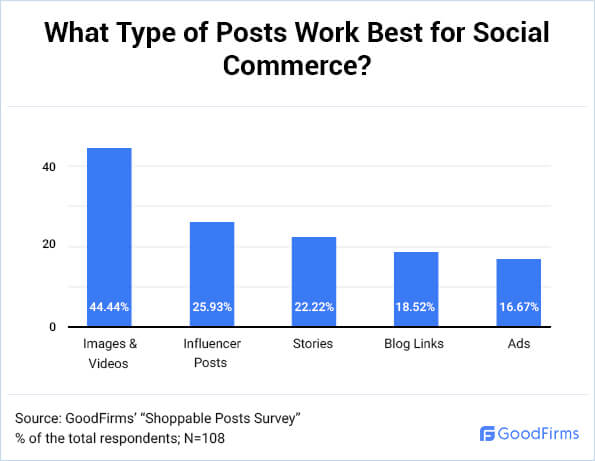 What Type of Posts Work Best for Social Commerce? - 1