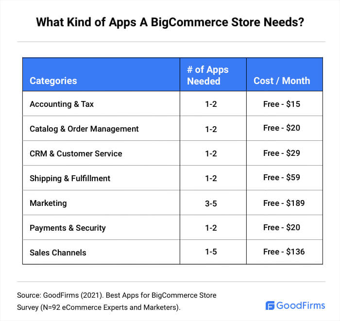 What Types Of Apps A BigCommerce Store Needs?