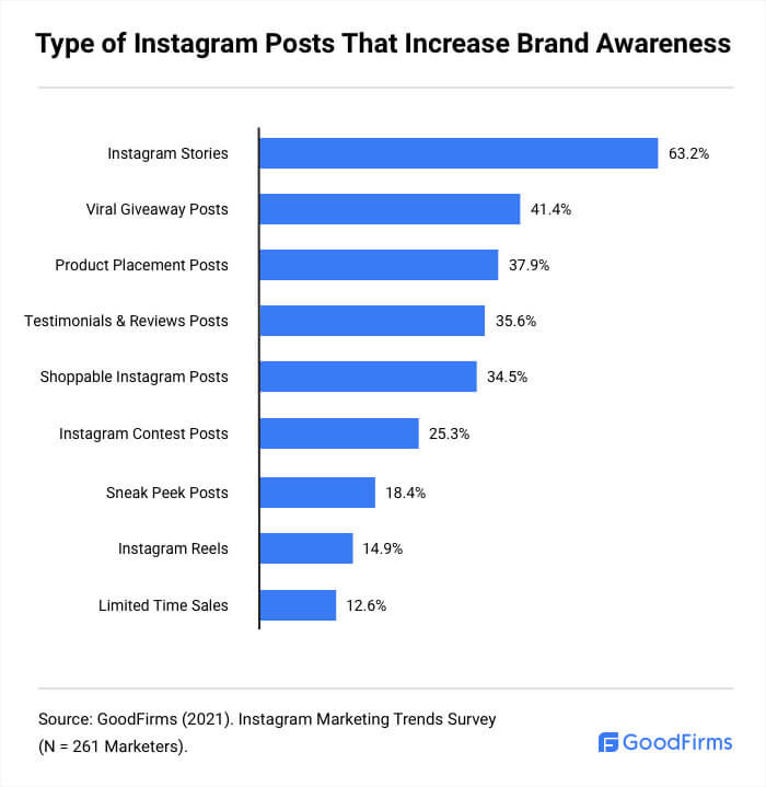 Types of Posts that Increase Brand Awareness on Instagram